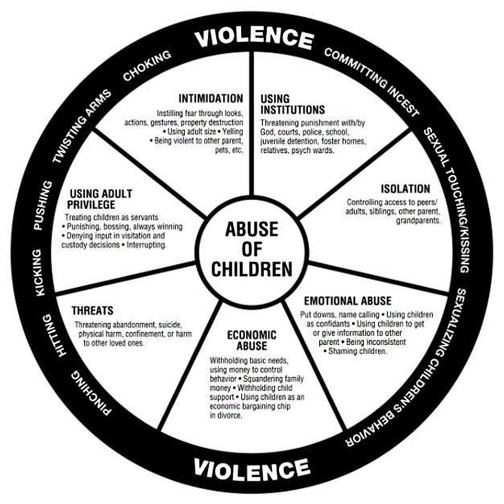 Abuse of Children wheel