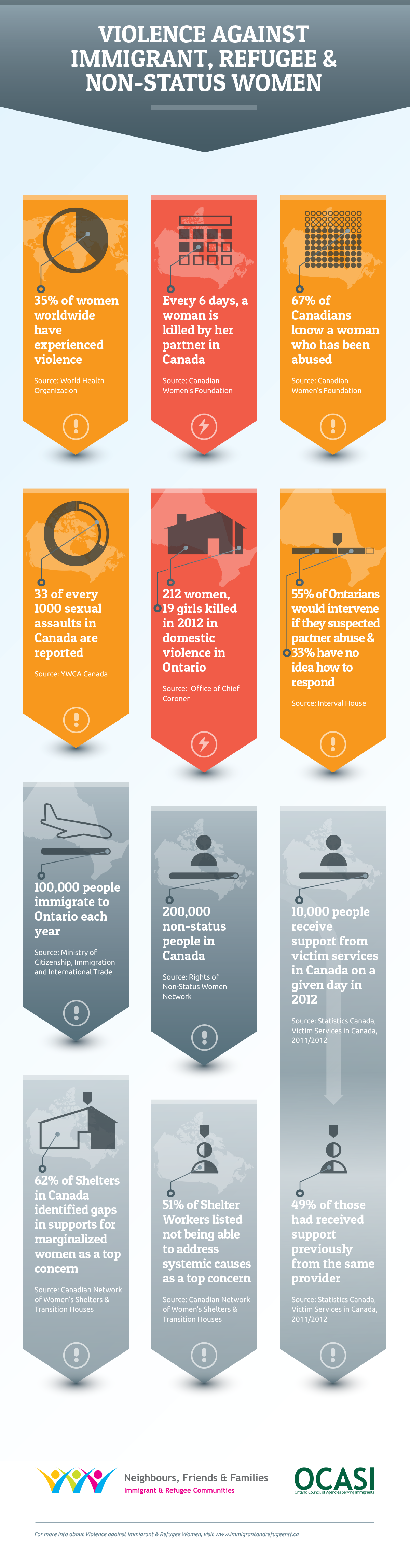 Infographic - Violence against immigrant, refugee & non-status women